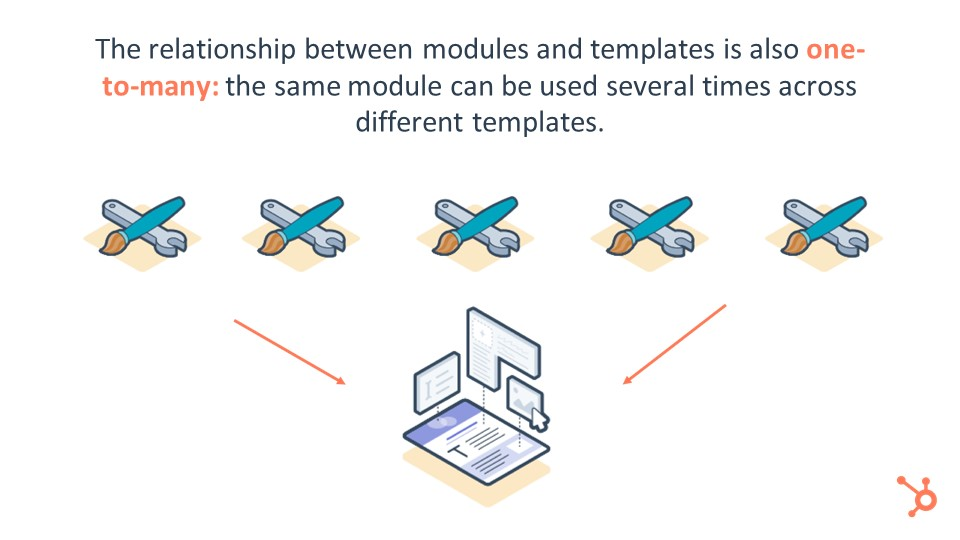 Modules And Templates