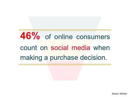 46% of online consumers count on social media when making a purchase decision