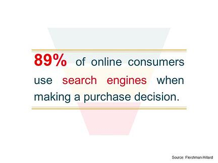 89% of online consumers use search engines when making a purchase decision