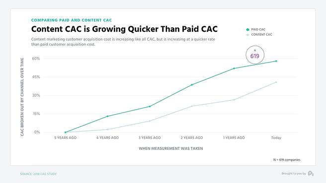 Paid vs Content CAC