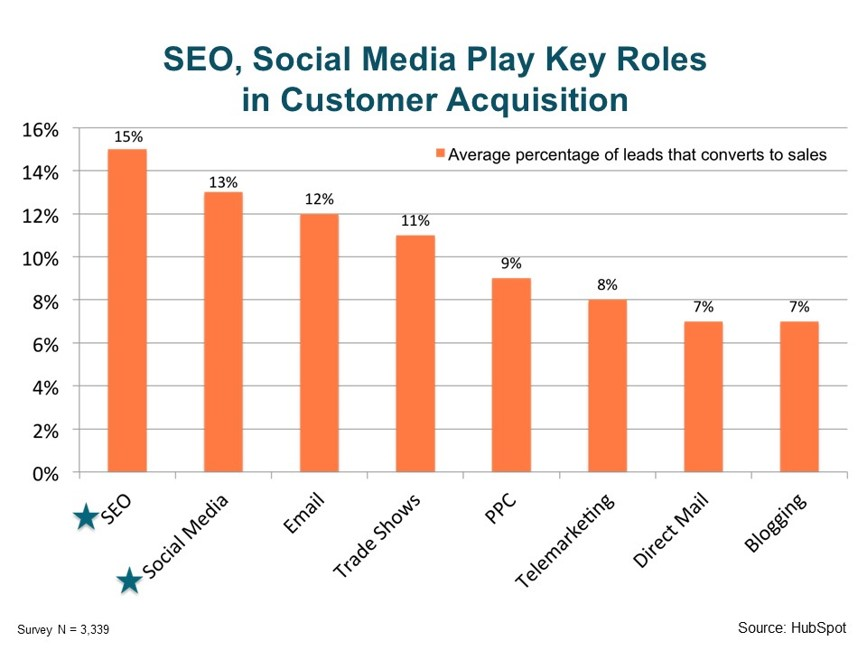 SEO, Social media play key roles in customer acquisition