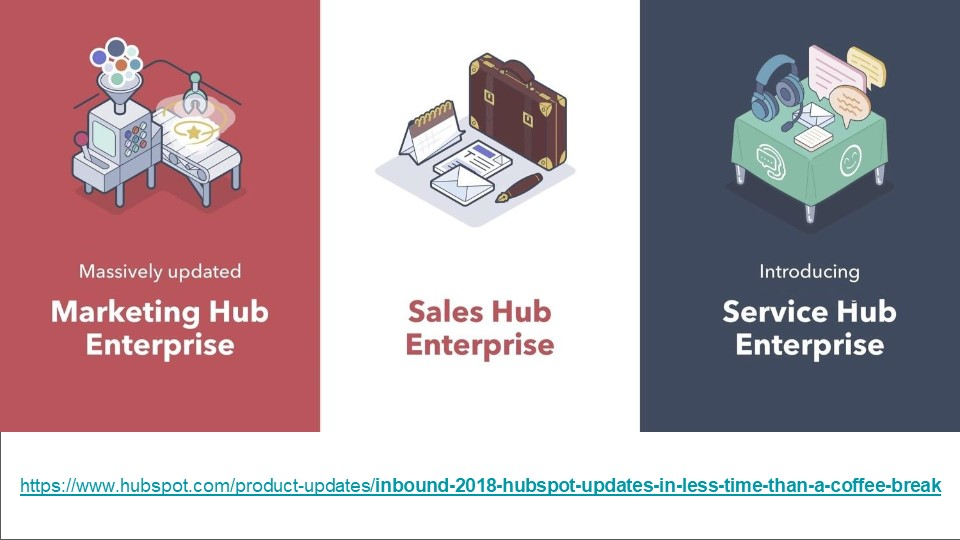 HubSpot Enterprise Hubs
