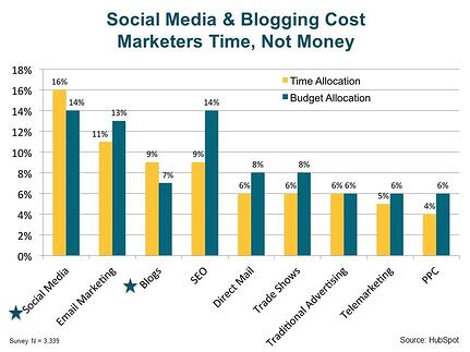 Social media and blogging cost marketers time, not money