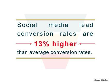 Social media lead conversion rates are 13% higher than average conversion rates