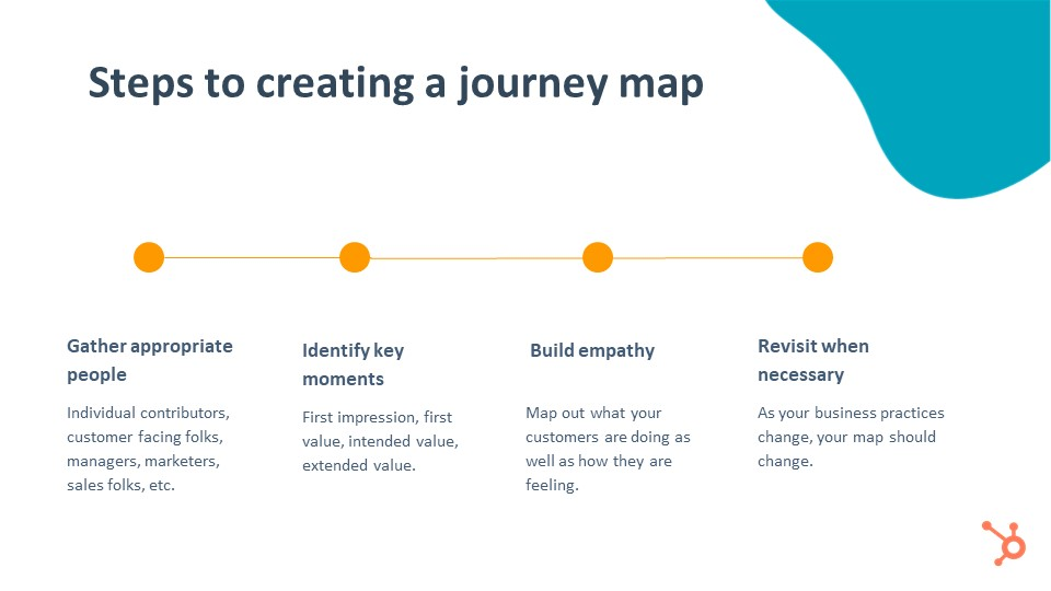 Steps Creating Journey Map