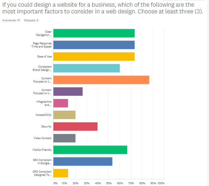 Whitehat Marketing Survey Responses about Website Design Ideas