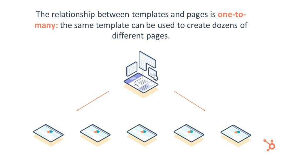Templates And  Pages