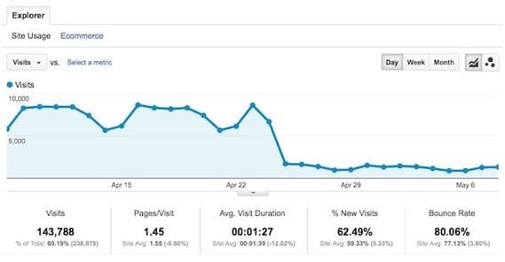 Traffic Drop Analytics