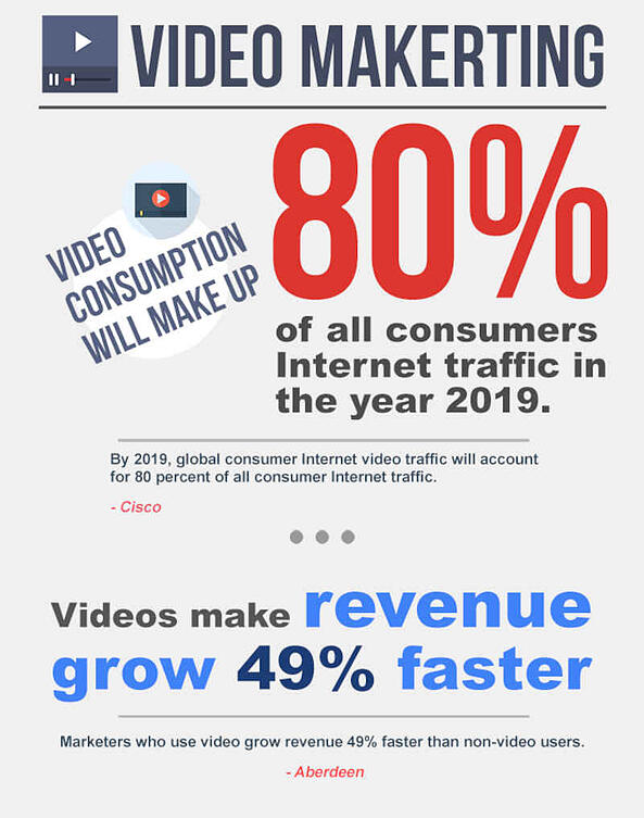 Video Marketing Services - SEO Components 2017