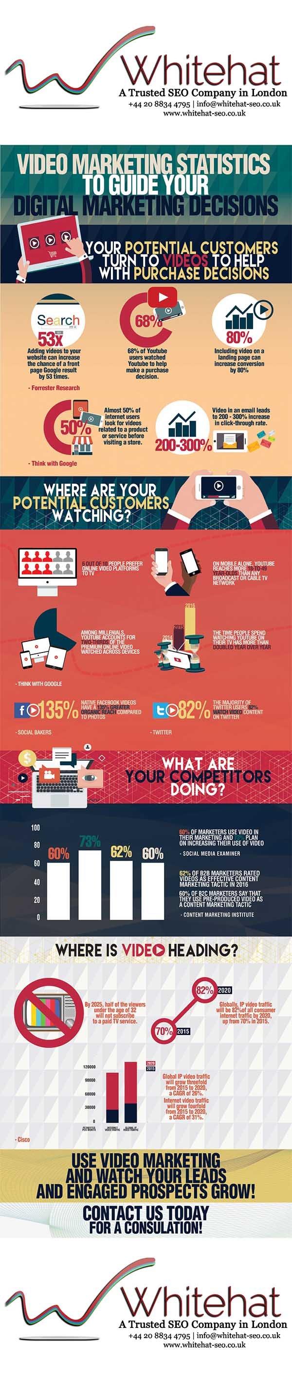 Video Marketing Statistics Guide Digital Marketing Decisions