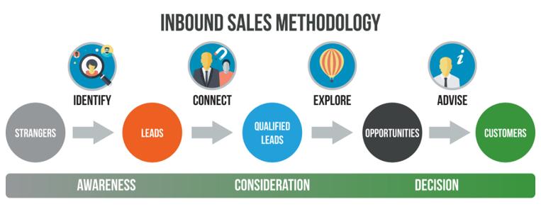 The inbound sales methodology
