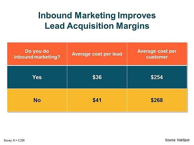 Hotel Marketing Strategy and Lead Acquisition table