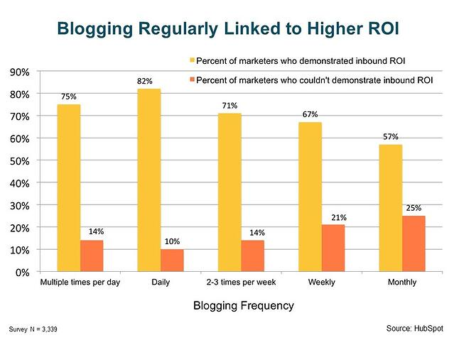 Results of blogging by Hotels
