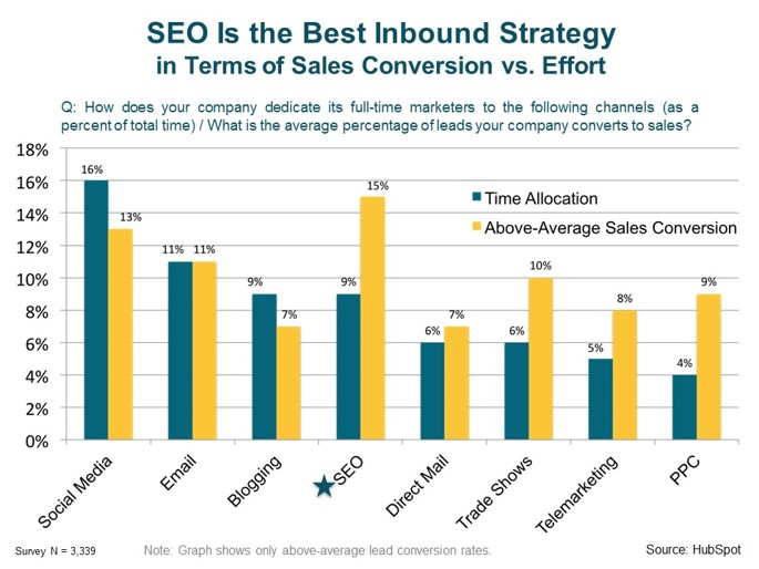 SEO Strategy for Inbound Marketing  For Hotels