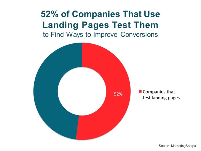 Use Landing Pages As Part Of An Inbound Marketing Campaign