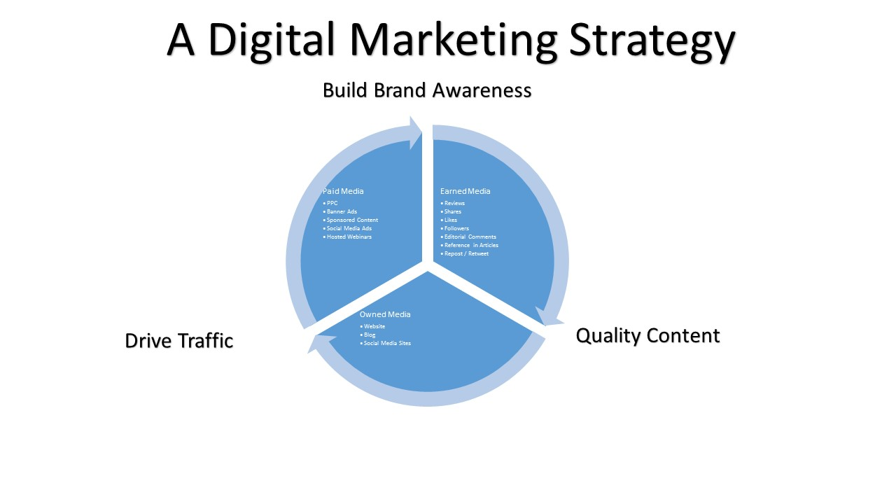 A Digital Marketing Strategy For Life Science Marketing