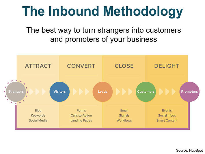 Inbound-Marketing-Methodology.jpg