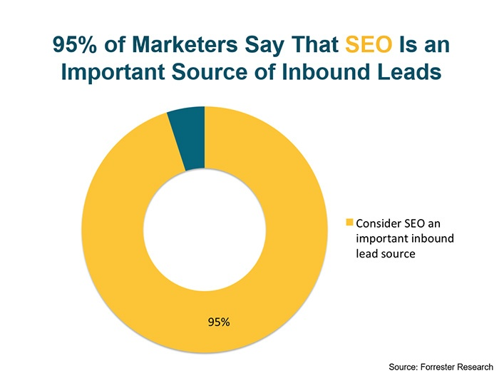White Hat SEO Services As A Source Of Inbound Leads Chart