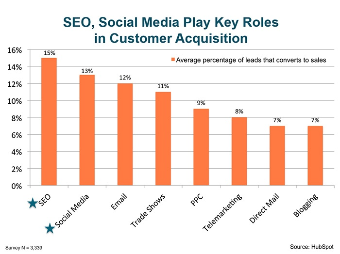 SEO-Key-Role-In-Client-Acquisition.jpg