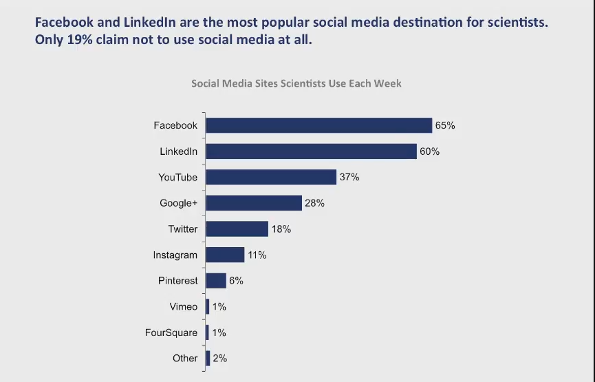 The Most Popular Social Media Sittes For Scientists