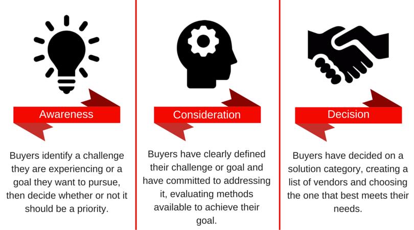 inbound_sales_model