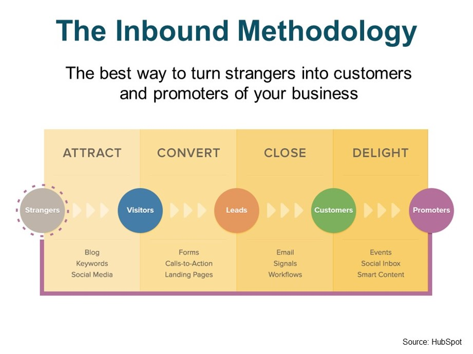 Inbound Marketing Strategy For Charity And Non Profit Companies