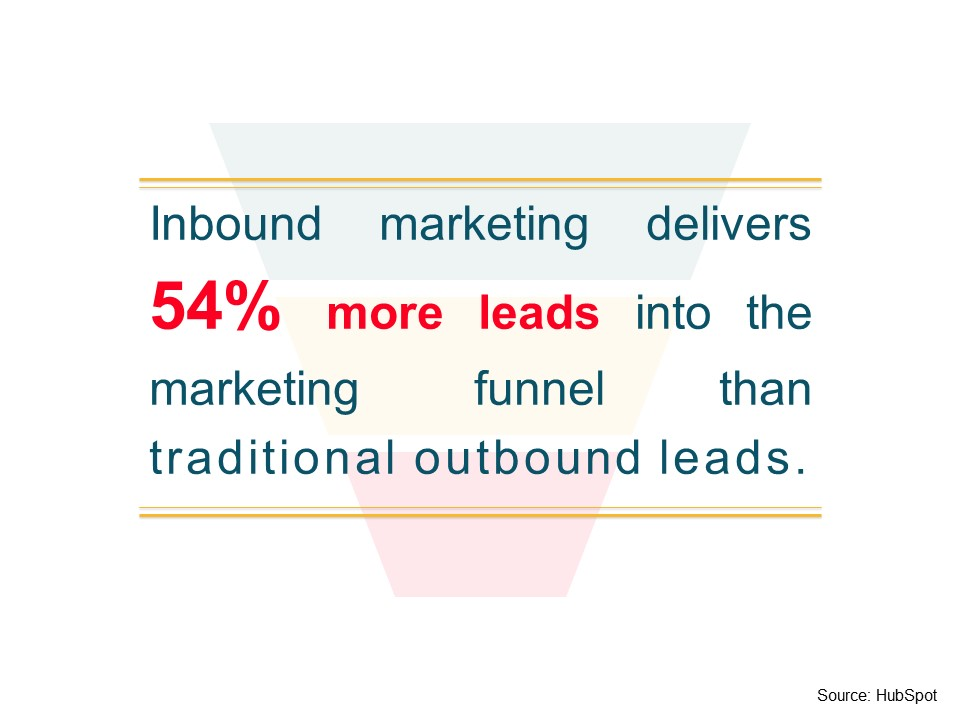 Advertising for charities using Inbound Marketing