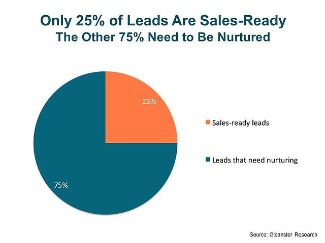Marketing for non-profits: Lead nurturing