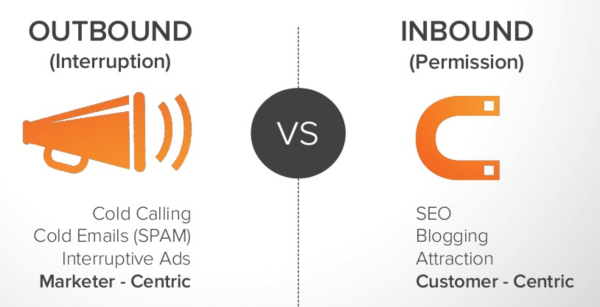 Charity marketing strategy - outbound vs inbound marketing