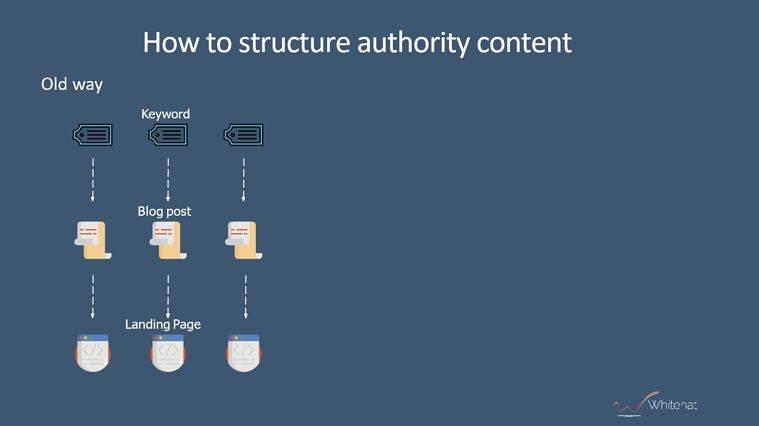 authority-content-in-old-days
