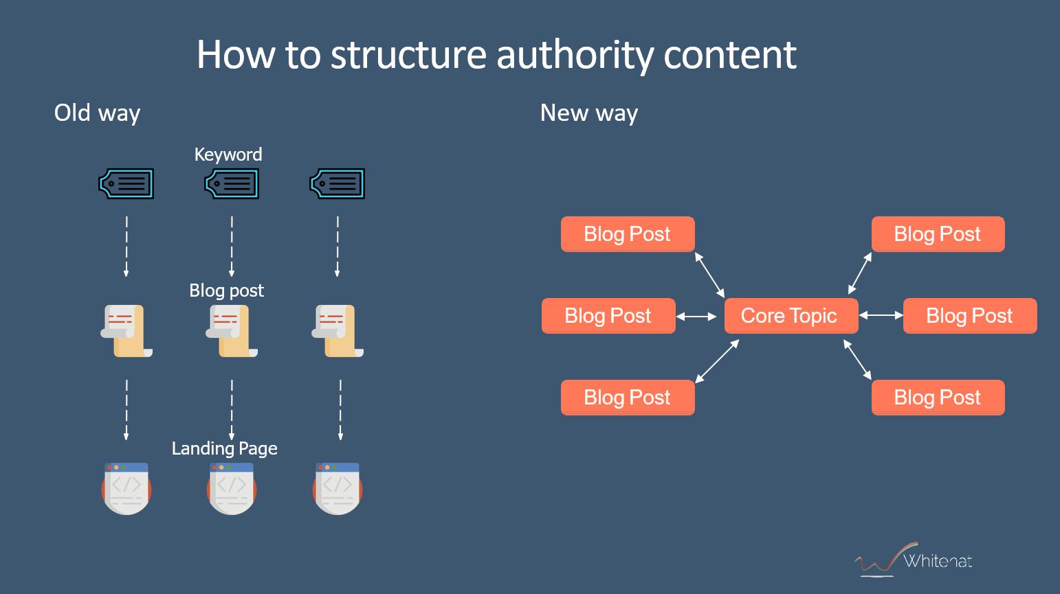 authority-content