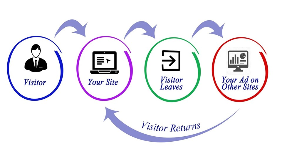 Remarketing to increase conversions