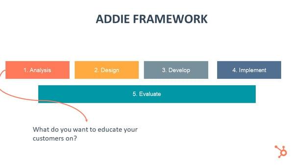 ADDIE Framework
