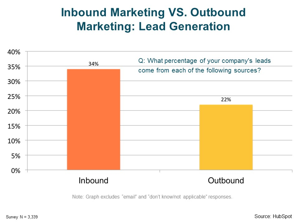 Inbound Marketing Vs. Outbound Marketing Lead Generation