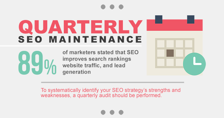 Quarterly SEO Maintenance Services - SEO Components 2017