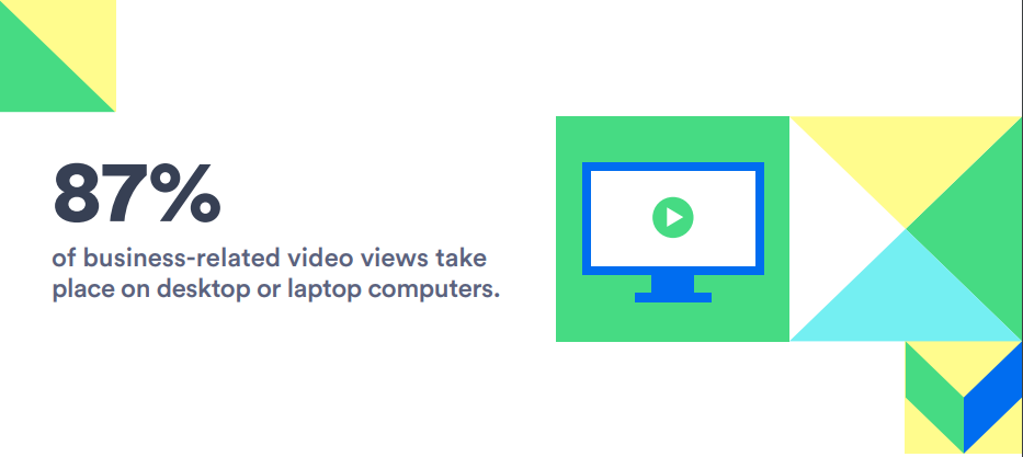 87 percentage of video on desktop