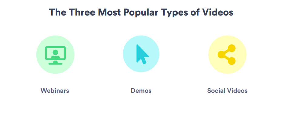 The most popular types of video