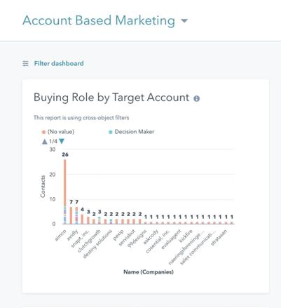 Marketing Hub Enterprise Account Based Marketing