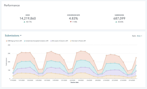 Marketing Hub Enterprise Form Analytics