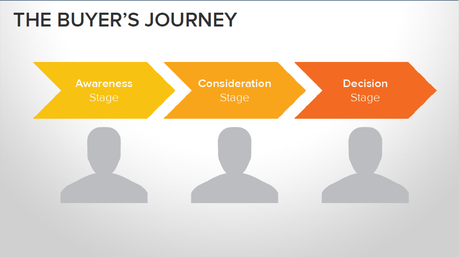 buyers journey definition