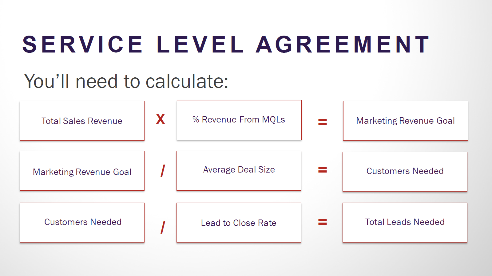 how-to-calculate-service-level-agreement