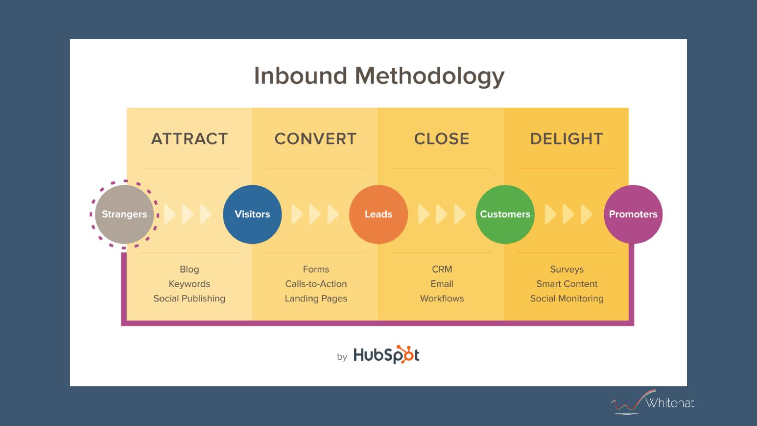 the inbound methodology