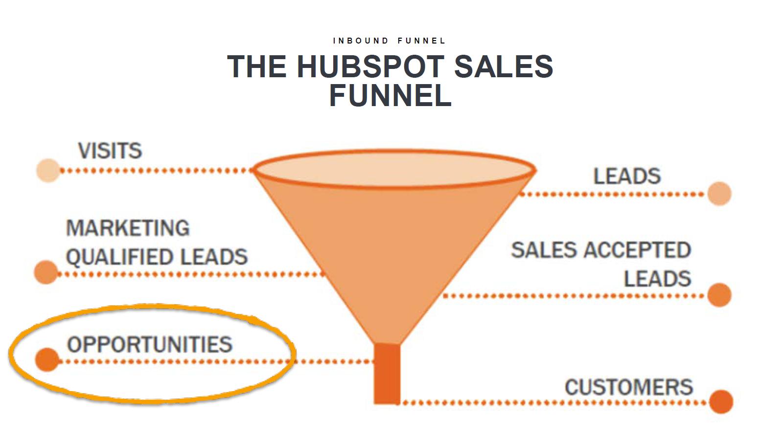 marketing-funnel-opportunities