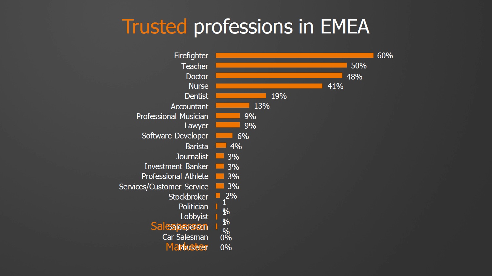 most-trusted-profession-research