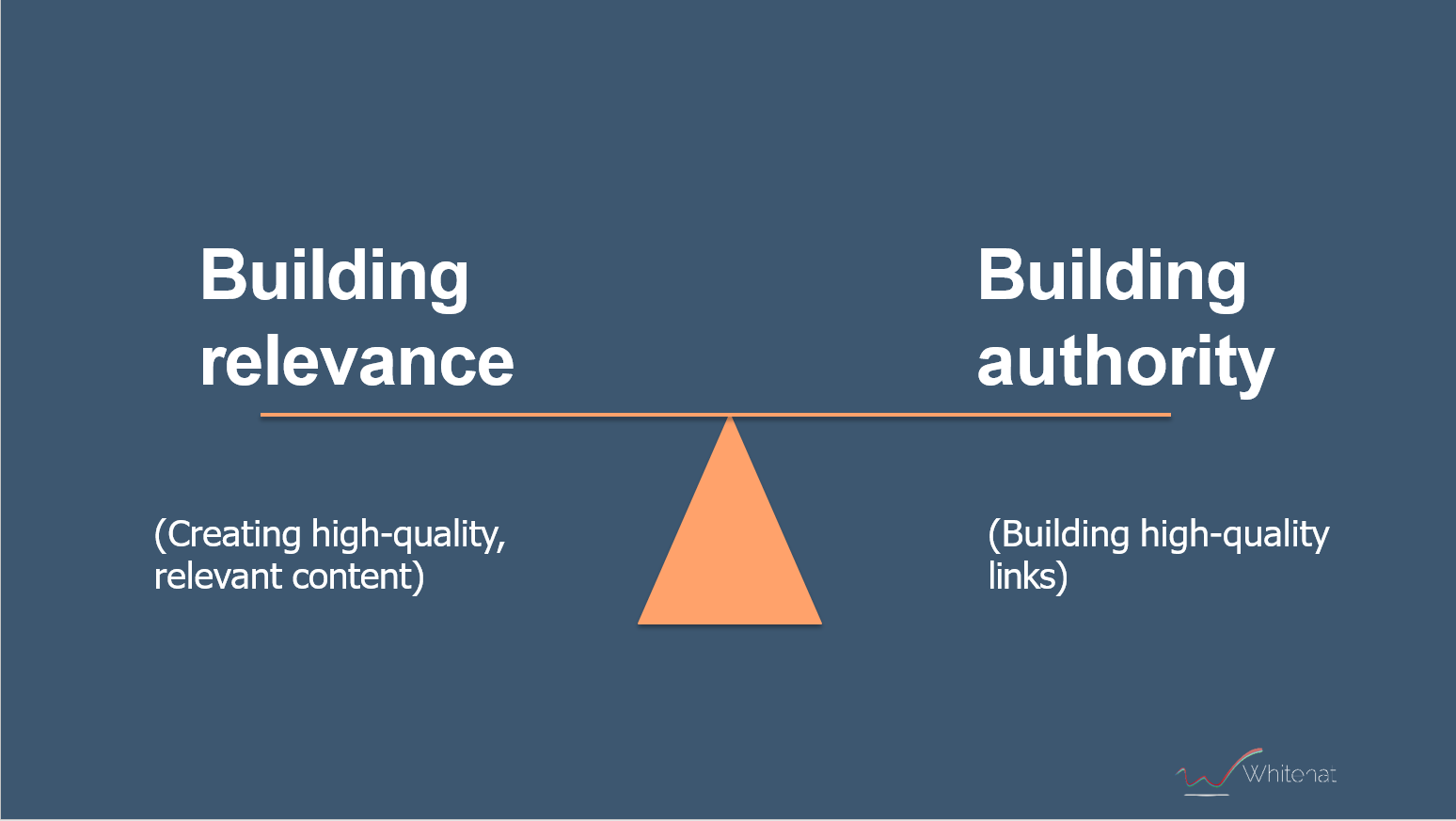 seo strategy relevance and authority
