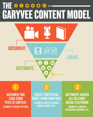 Gary V-Content-Distribution-Strategy