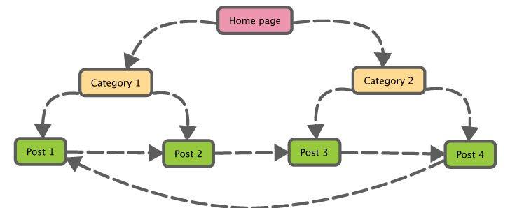 website silo diagram