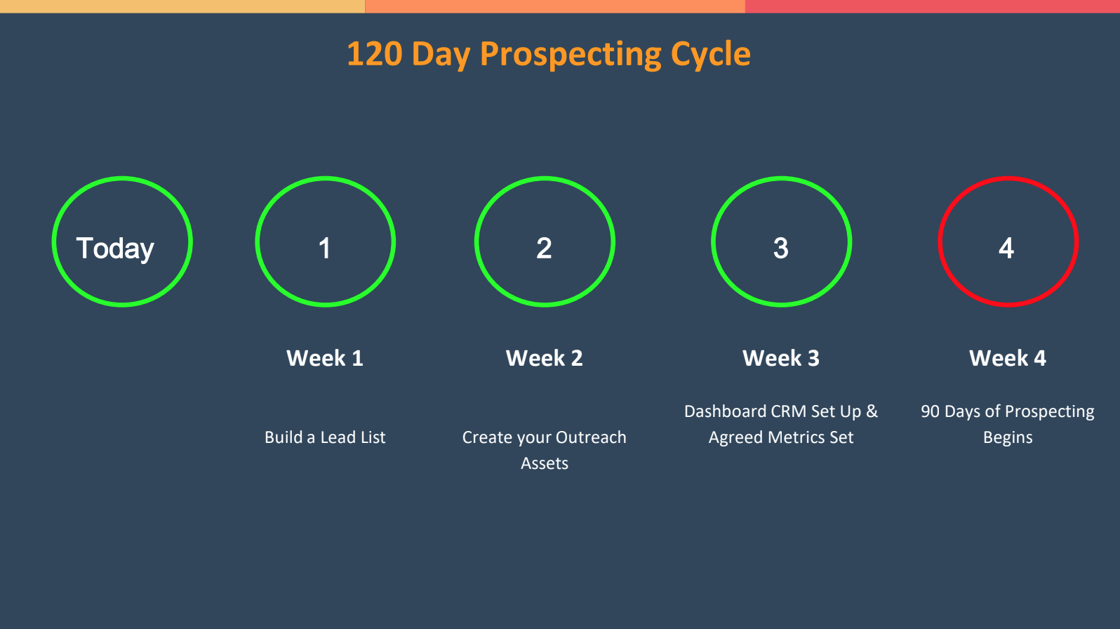 120 day prospecting cycle
