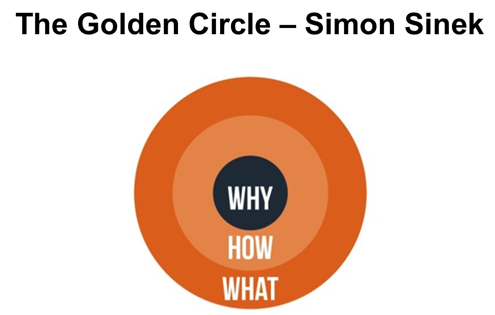 The golden circle Simon Sinek