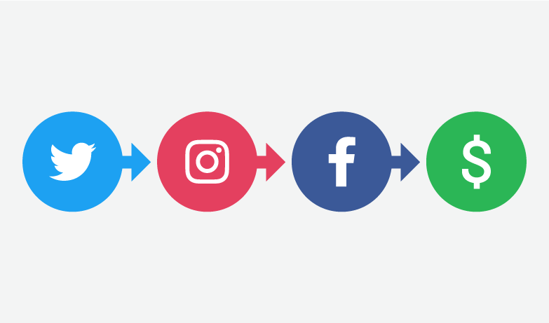 Social Media Conversion Channel